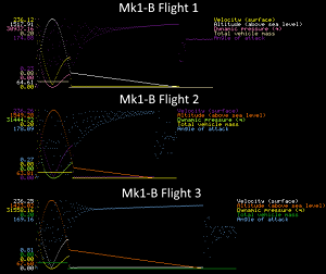 Graphical telemetry plots - 0.5s per pixel
